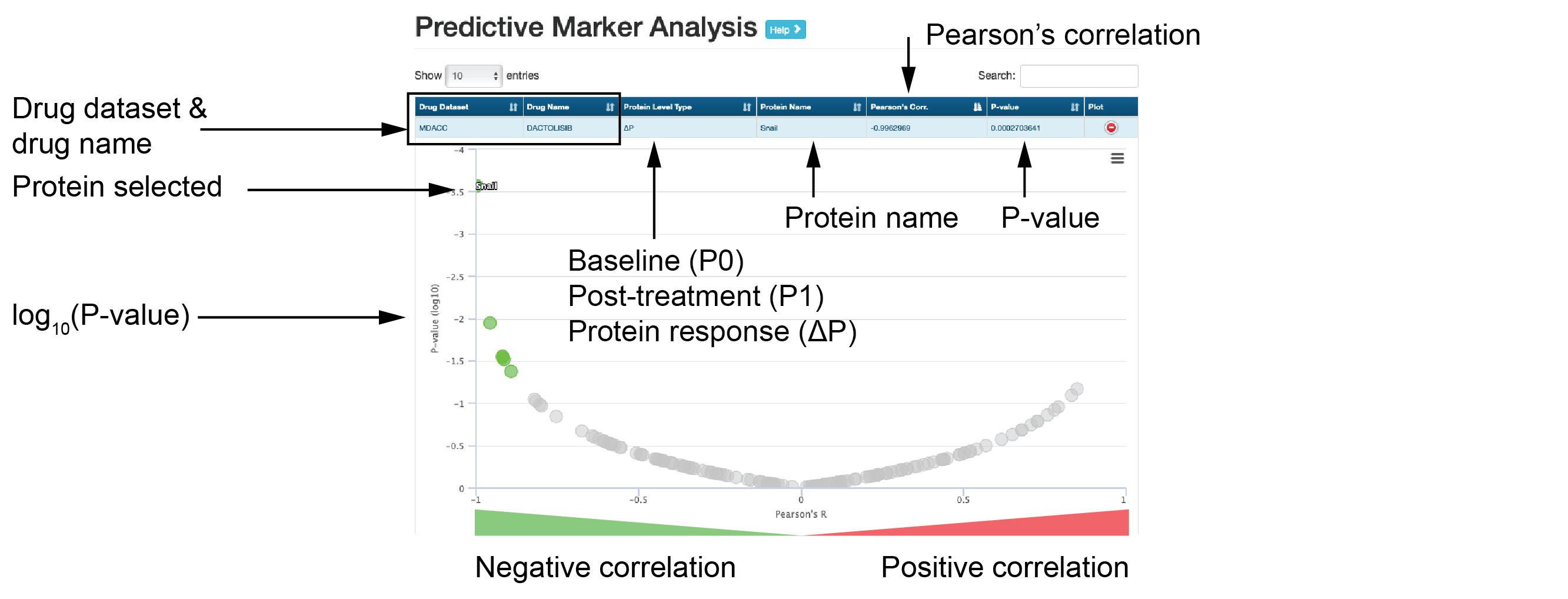 An example of predictive marker analysis